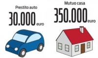 Mutui e tassi d'interesse in Italia