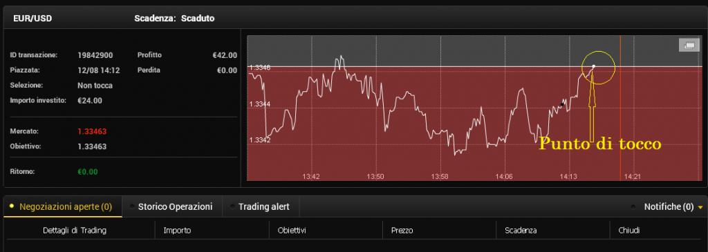 Trading-binario-opzioni-tocco-cono-tocco